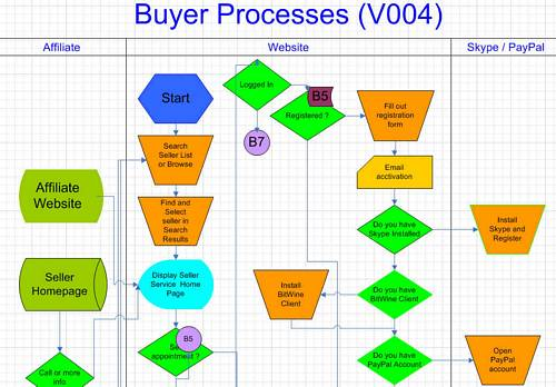 Product Development Flow In Ic Design Industry